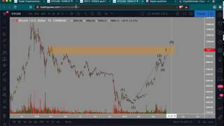 Bitcoin in Wave B correction? | Do you stres when trading? | Watch $11.7k to $13k