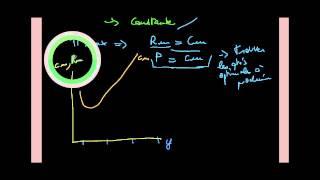 Microéconomie - coût marginal, recette marginale et offre du producteur