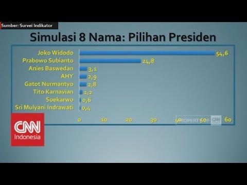 Jika Pilpres Sekarang, Siapa yang Anda Pilih? Kans Jokowi, Prabowo, Gatot Nurmantyo