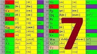 АНГЛИЙСКИЙ ЯЗЫК ЧТЕНИЕ ДО АВТОМАТИЗМА УРОК 7 УРОКИ АНГЛИЙСКОГО ЯЗЫКА