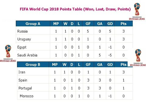 Fifa world cup 2018 points table won, lost, draw, points