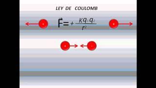 LEY DE CARGAS ELECTRICAS Y LEY DE COULOMB
