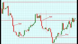 How to trade forex using mobile phone, Trading strategy,Scalping,indicator