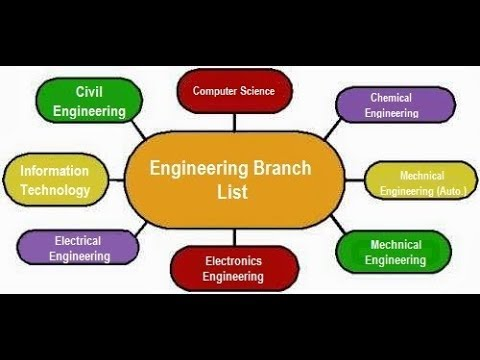 Engineering branches, their scope and salary in the Gulf countries