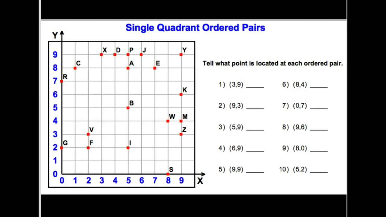 Graphing Ordered Pairs In Quadrant 1 4 Youtube