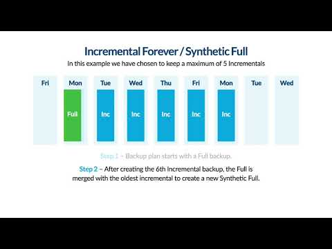 Incrementals Forever and Synthetic Full Backup - Explained