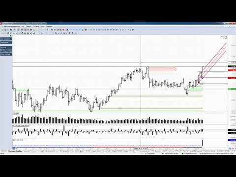 Обзор акции и фьючерса Сбербанка 09 апреля 2019 года