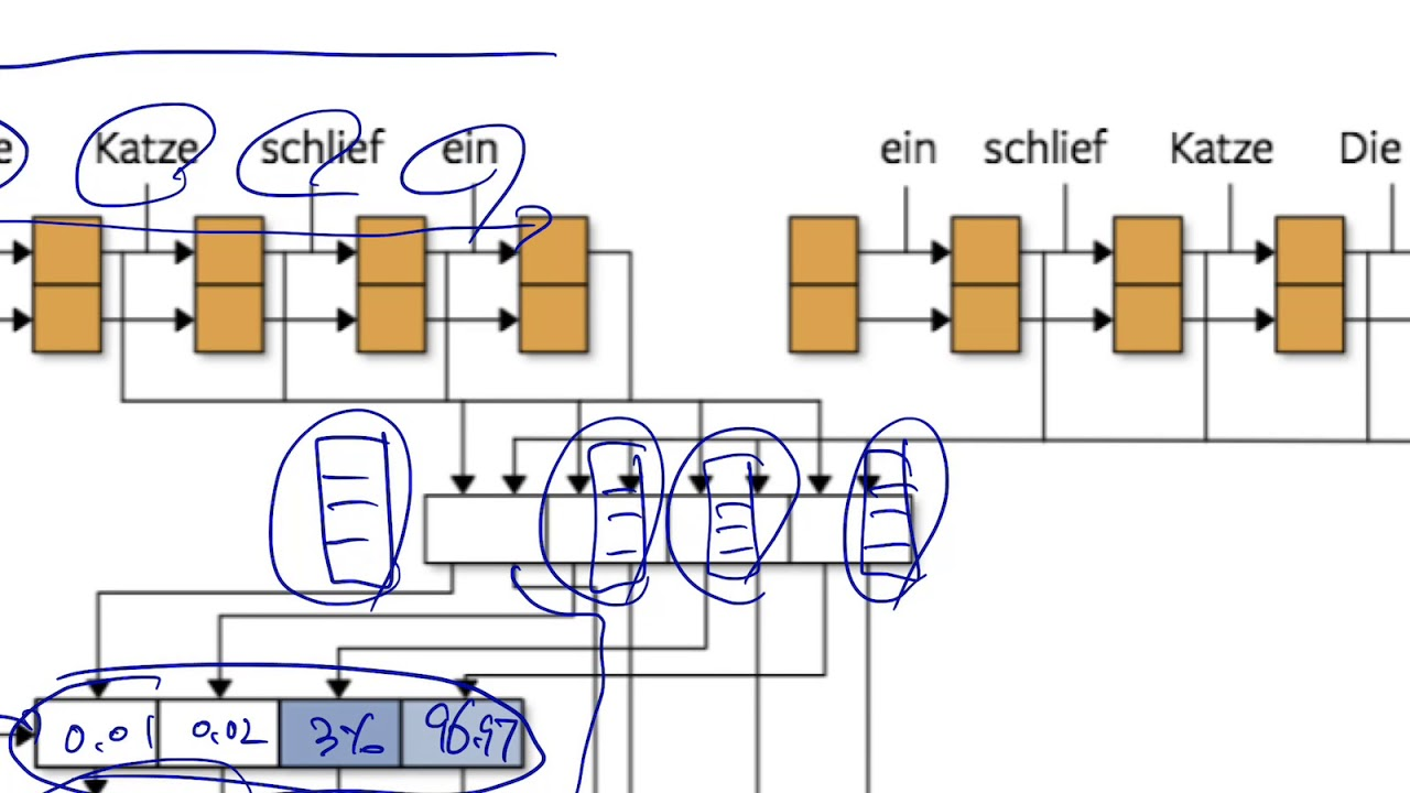 180716-2: ConvS2S (fairseq), self-attention models, Transformer, sentinels
