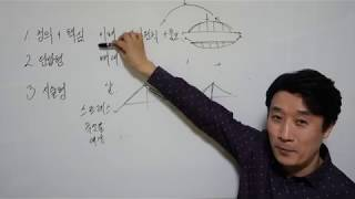 서울기술사학원 김재권교수_학습방법(확장하기)