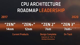 AMD RYZEN ROAD MAP TO 2020