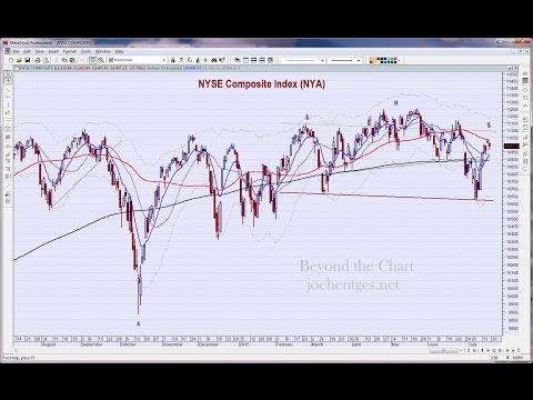 Technical Analysis of Stock Market 07/18/15