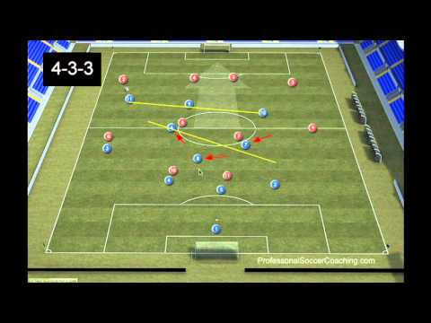 Football Drills -  4-3-3 Formation Tactics