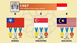 SEA Games Medal Tally (1959-2019)