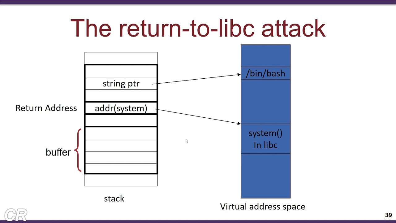 W2_2 - Return-to-libc attack