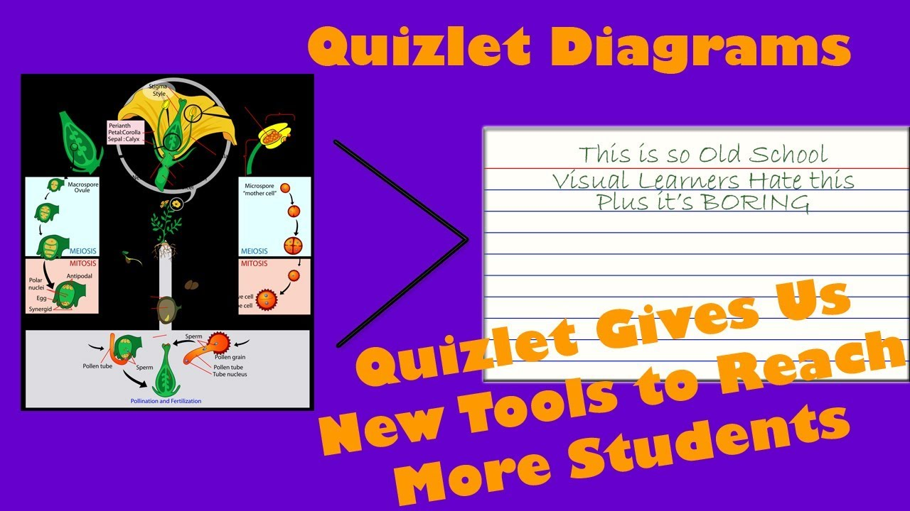 Engage more students with quizlet diagrams youtube engage more students with quizlet diagrams ccuart Image collections