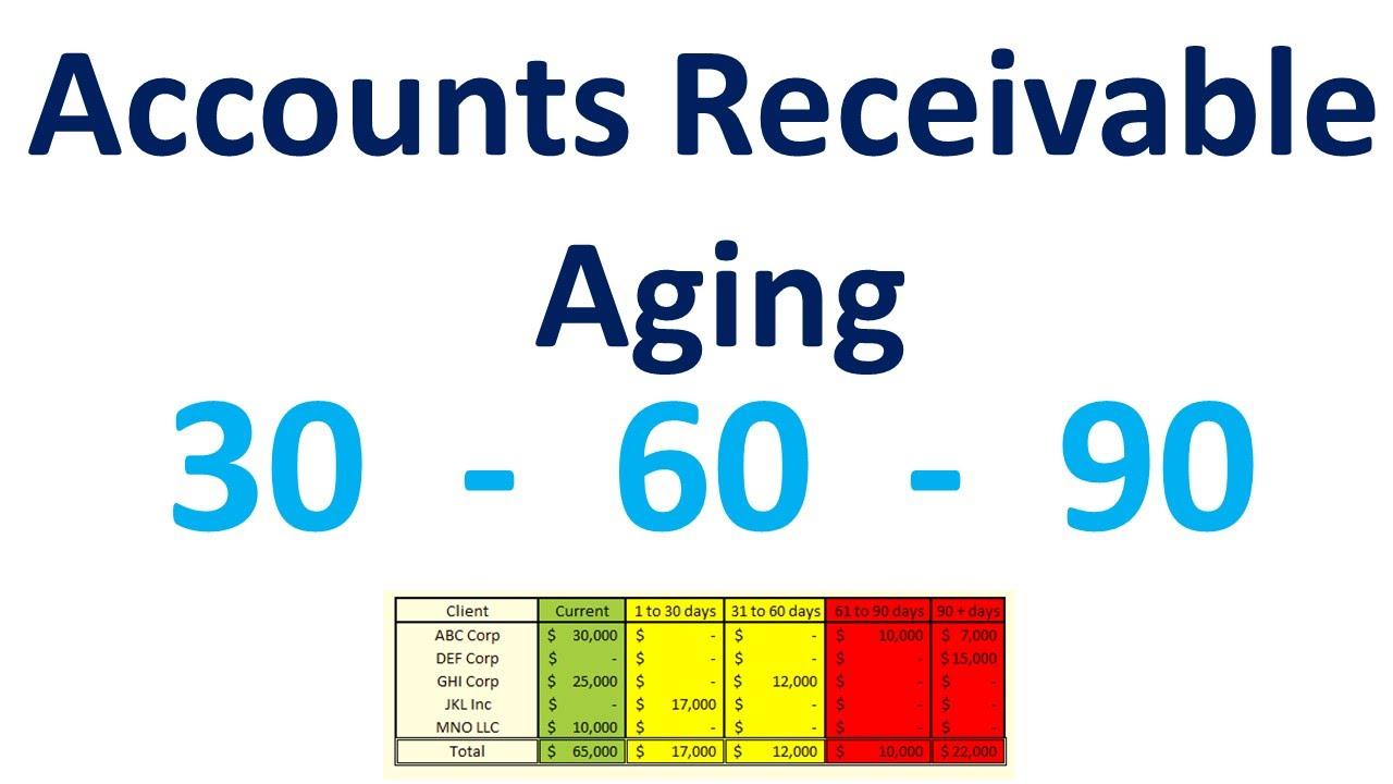 accounts receivables aging