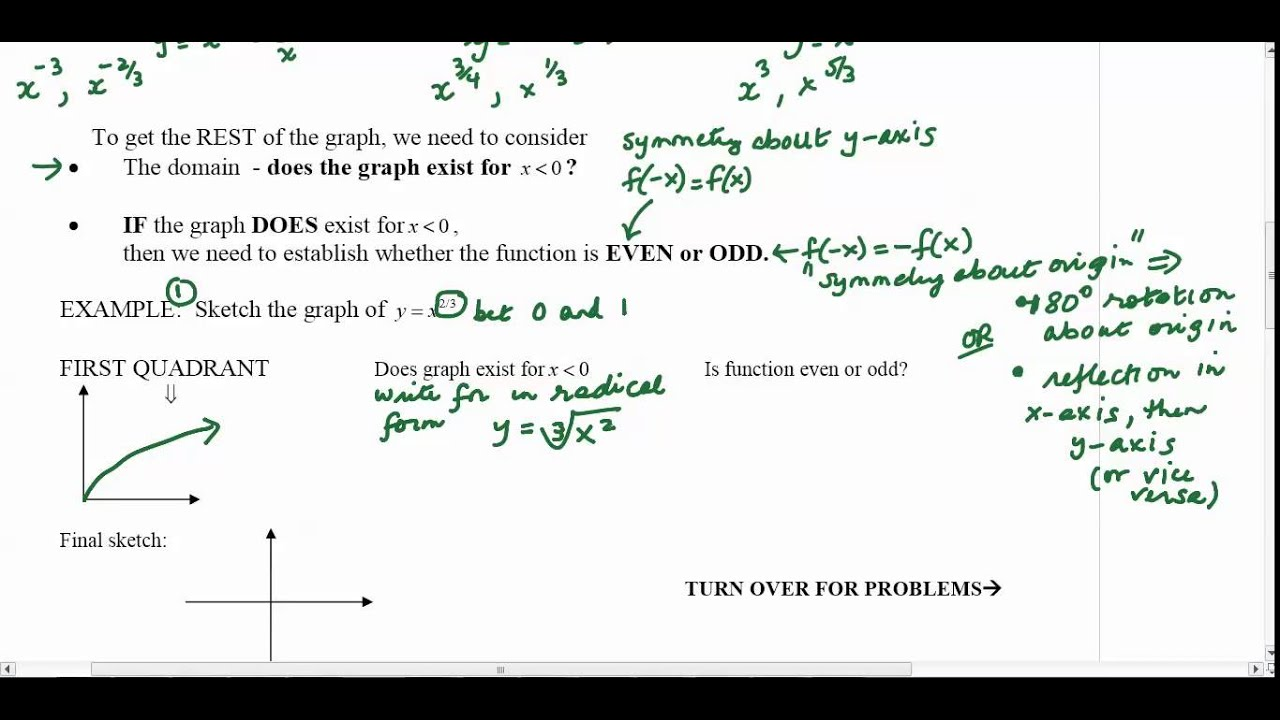 worksheet Even And Odd Functions Worksheet power function worksheet youtube worksheet
