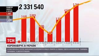 Коронавірус в Україні за минулий день померла сто одна людина