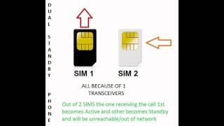 Dual Sim Phone Working/type ,differnce Between Standby ,active & Smart Dual Phones