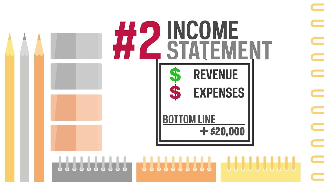Financial Statement Types | 4 Types Of Financial Statements Youtube