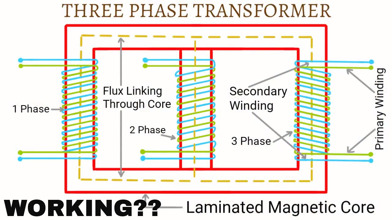 working of three phase transformer hindi urdu youtube. Black Bedroom Furniture Sets. Home Design Ideas