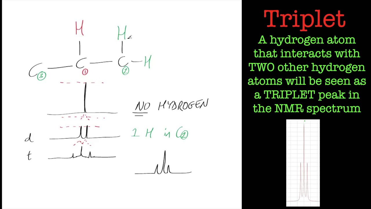 Introduction to NMR splitting patterns. - YouTube