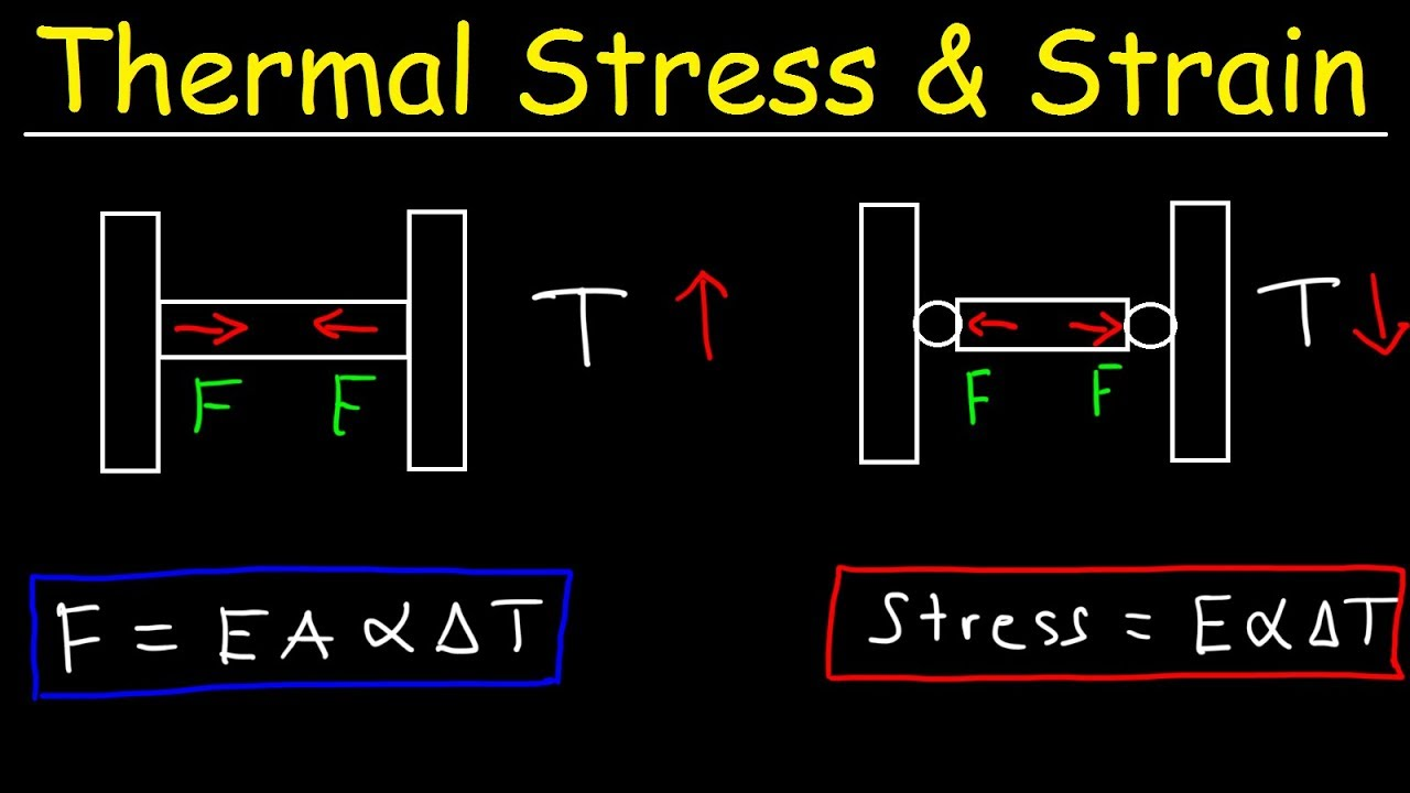 Thermal Stress And Strain Basic Introduction Compressive