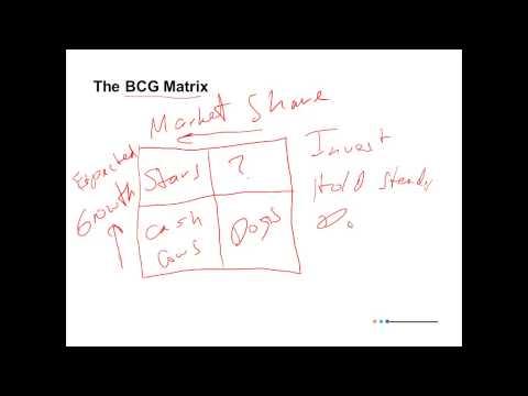 Strategic Management for Principles of Management