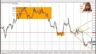 Forex Trading Strategy That Works, Over 2000pips Part Time in 2 Months