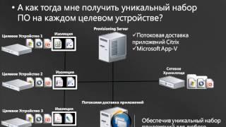 Виртуализация рабочих мест с помощью Citrix XenDesktop, Microsoft Hyper V и System Center Virtual Ma