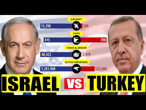 ISRAEL VS TURKEY MILITARY POWER COMPARISON (2020)