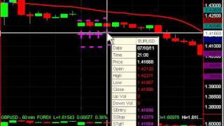 Swing Trade the Forex in under 10 Minutes a Day with One Day Swing Trades