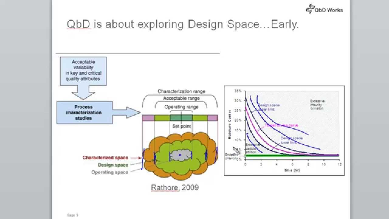 small resolution of design space in qbd definitions quality by design for biotech pharmaceutical and medical devices