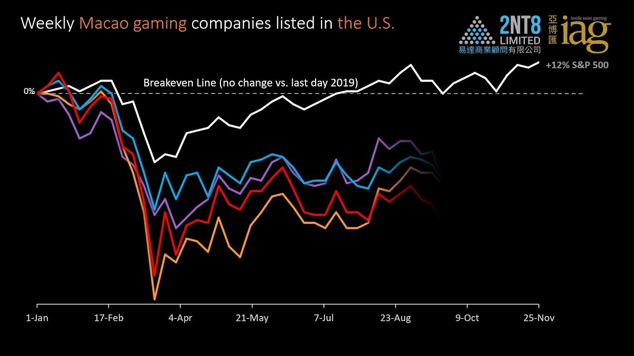 Video 31. Gaming and Big Tech stocks thru 25 Nov 2020
