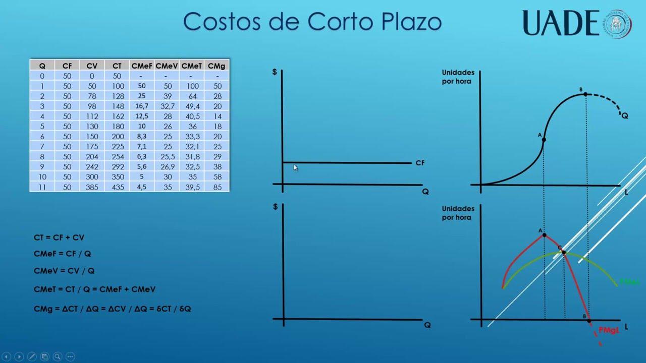 Costos De Corto Y Largo Plazo