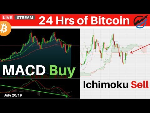 Best Bitcoin Trading Indicators For Leading And Confirming Signals | July 20 2019