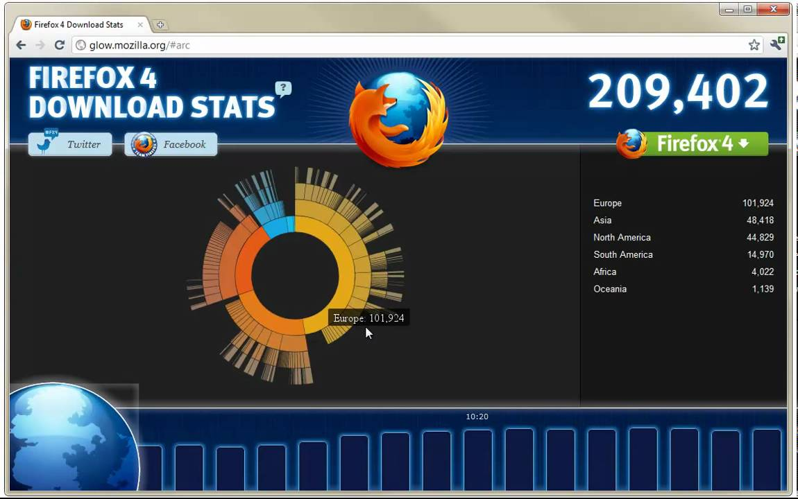 Mozilla Glow: Firefox 4 Download Stats