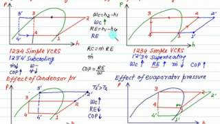 Comparison of Superheating and Subcooling for VCRS