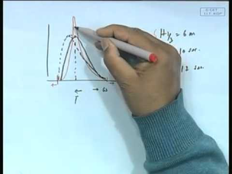 Mod-01 Lec-13 Theoretical Wave Spectrum