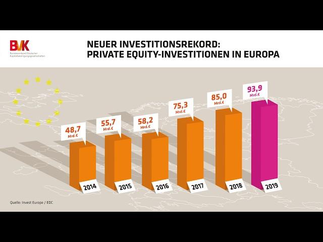 Neuer Investitionsrekord: Private Equity-Investitionen in Europa