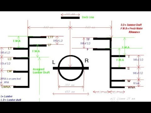 Plimsoll Line full Explanation | Why Load Line given in ship | Lylord's Register markings
