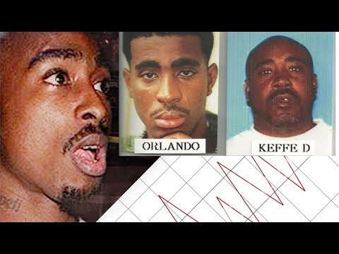 Keefe D  is Now a Suspect In Tupac's Murder - Hip Hop News Uncensored