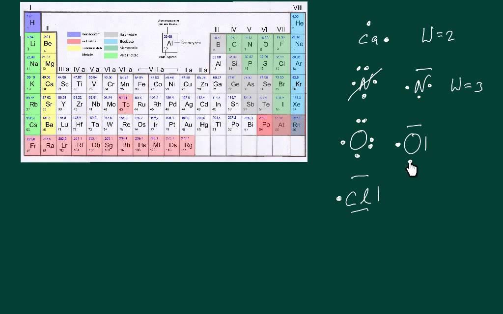 Chemische Wertigkeit und Reaktionsgleichungen - YouTube