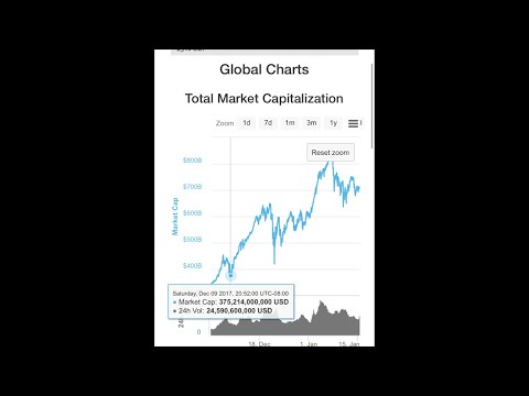 WILL MARKETCAP REACH THE NEXT LINE OF SUPPORT 375 BILLION? LETS CHAT ABOUT THE MARKET