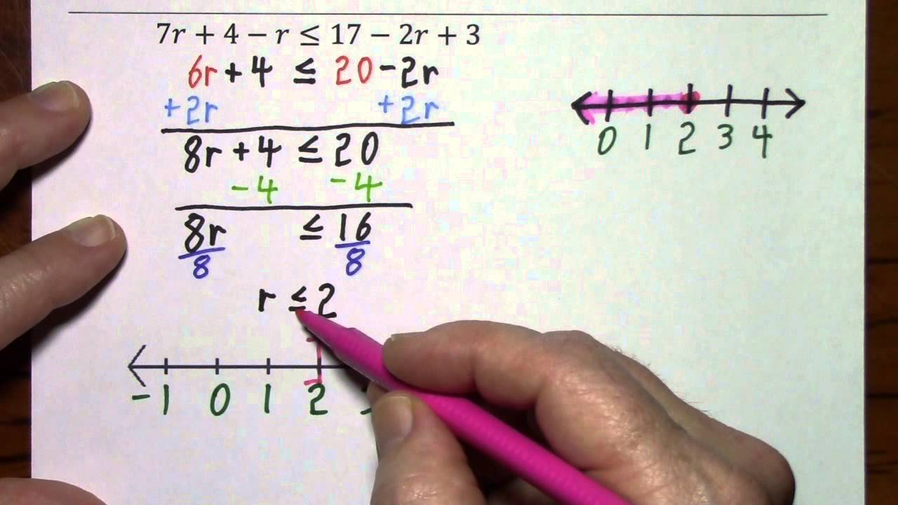 Solve Inequalities Graph Solutions Write Solutions In Interval