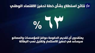 %44 يعتقدون بقدرة الحكومة على تنفيذ خطة تحفيز الاقتصاد (3/11/2019)