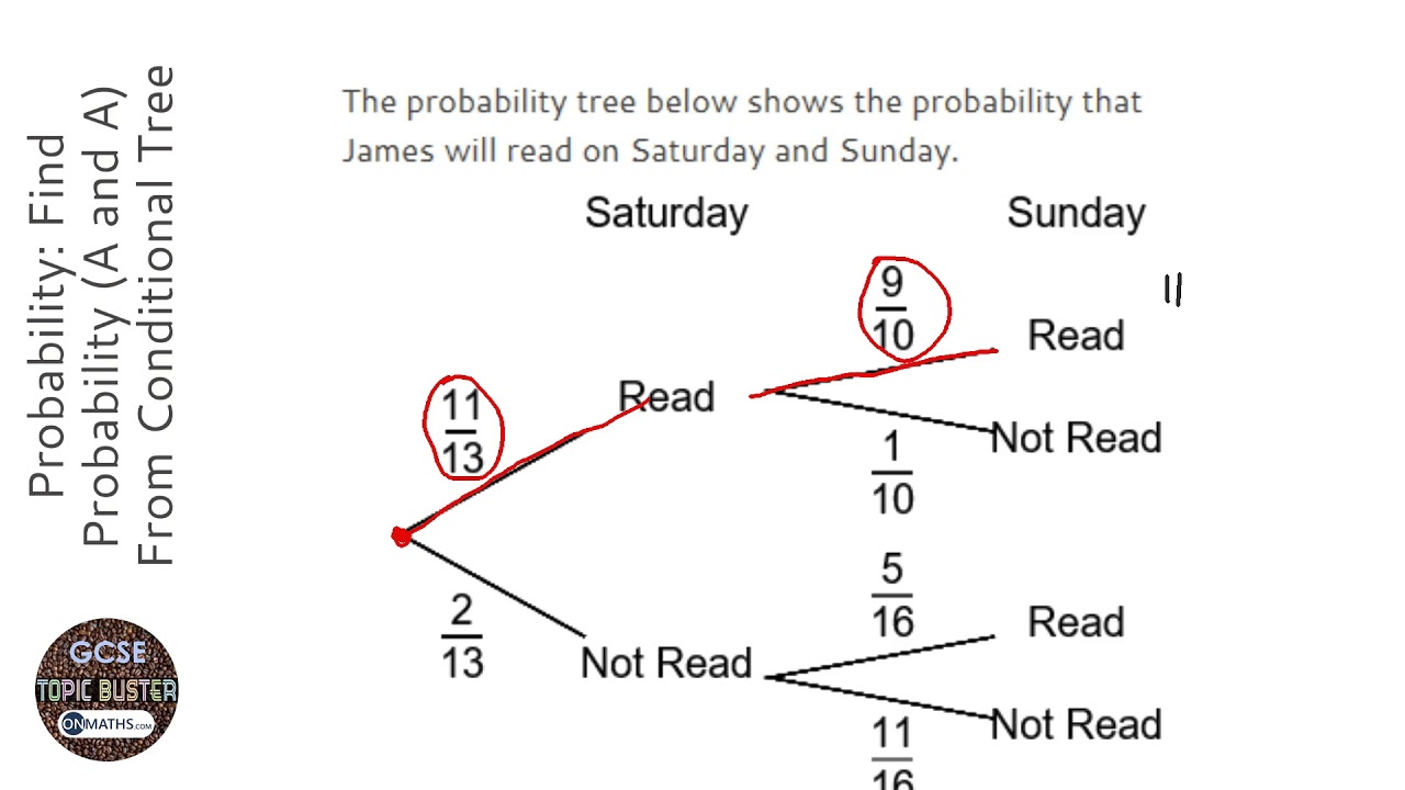 Probability: Find Probability (A and A) From Conditional