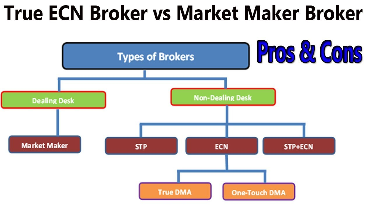 Pros And Cons Of Market Maker True Ecn Broker Best Forex For Trading