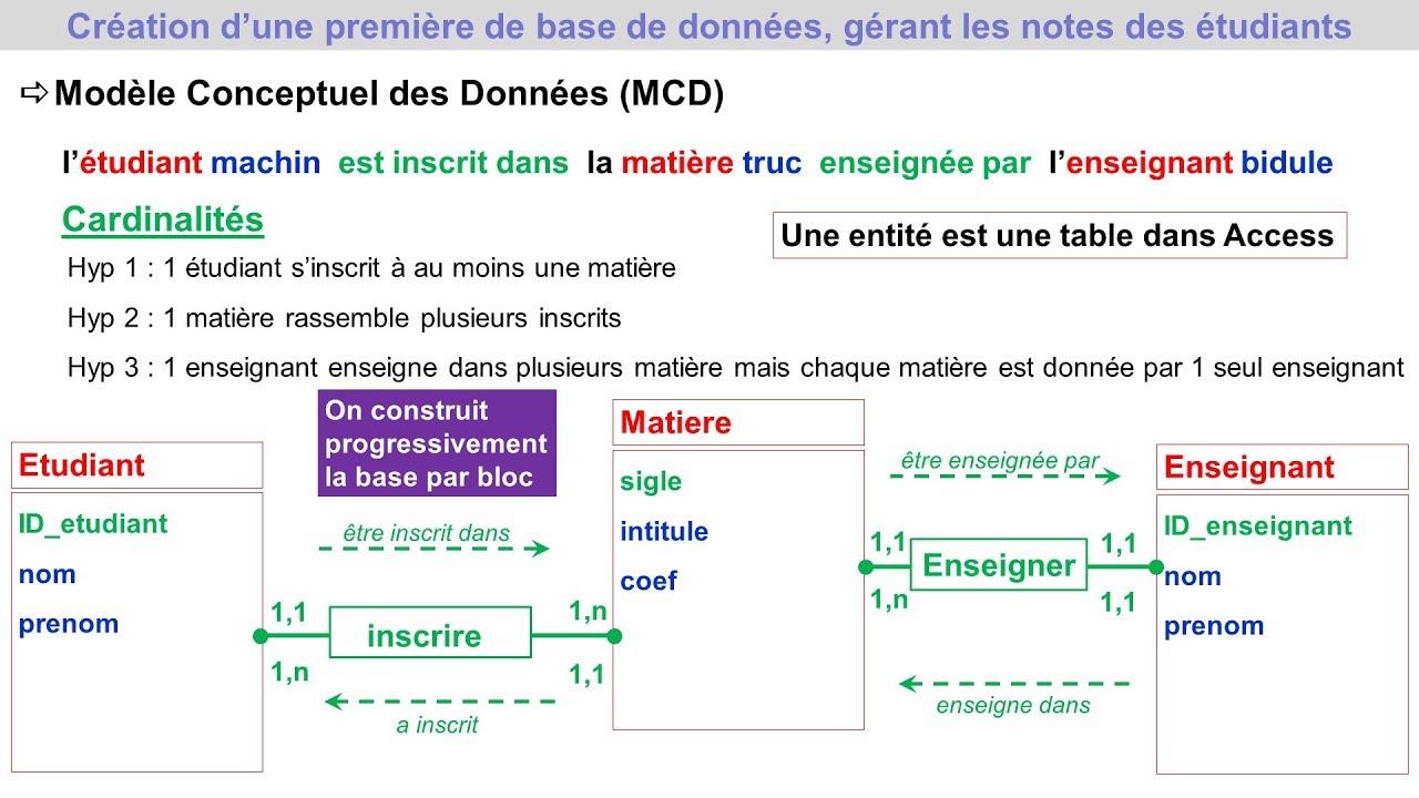 Conception D Une Base De Donnees Atelier 1 Modele Conceptuel Des Donnees Pratique Access Youtube