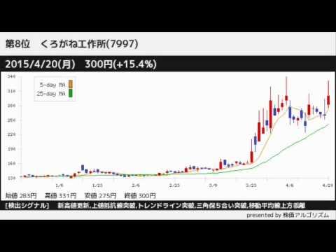 シグナル発生の注目銘柄!パラパラチャート(2015/4/20)